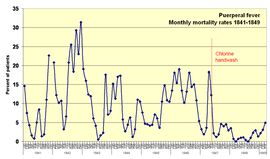 Monthly_mortality_rates_1841-1849
