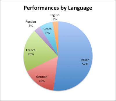 language pie