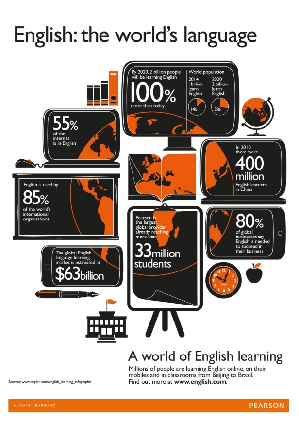 Pearson_English_Language_Learners_Infographic