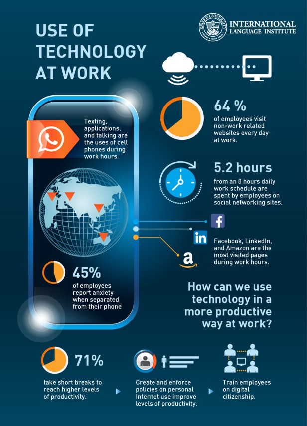 Use of Technology at Work Infographic-01