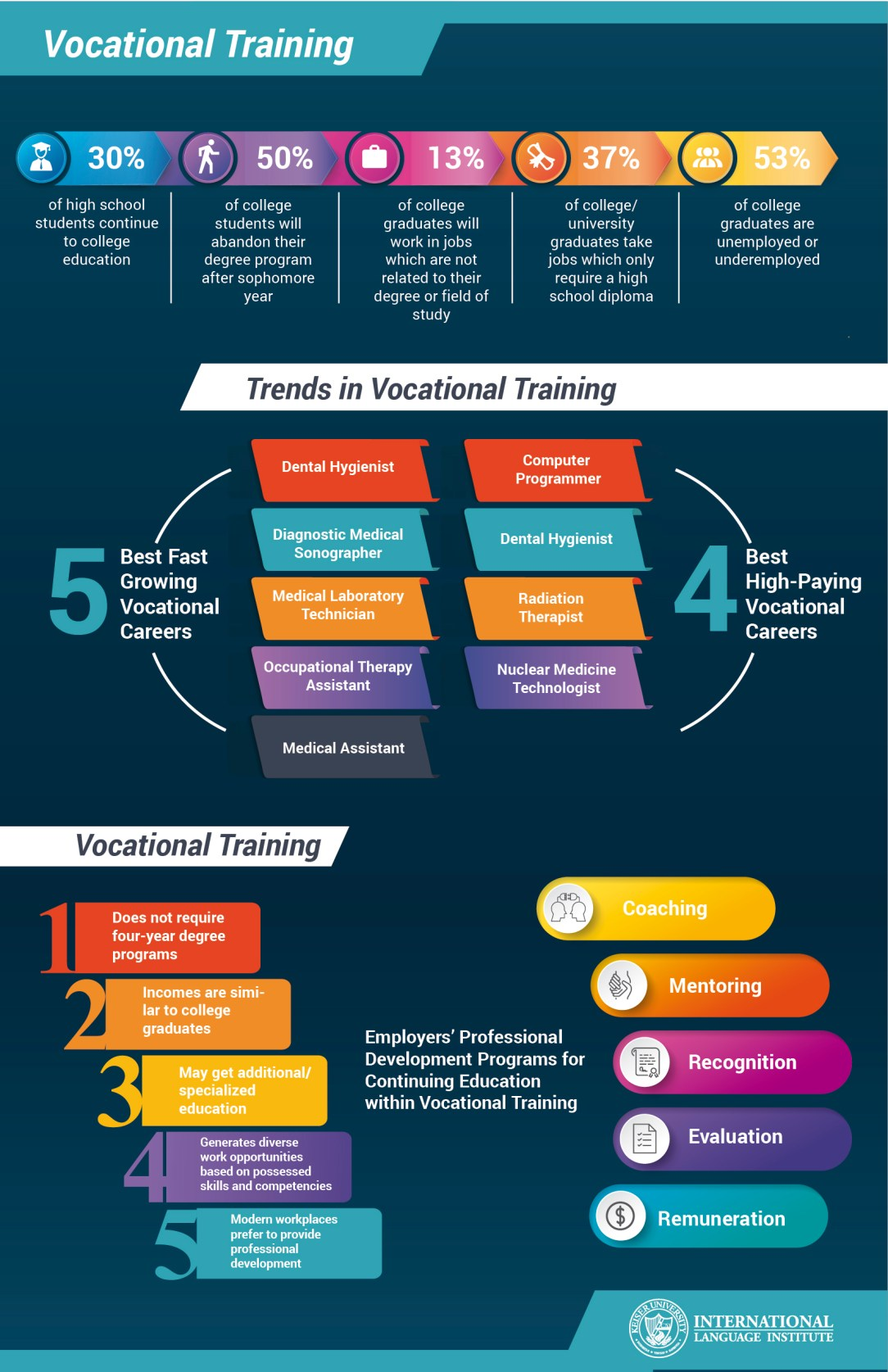 Vocational Training infographic-01