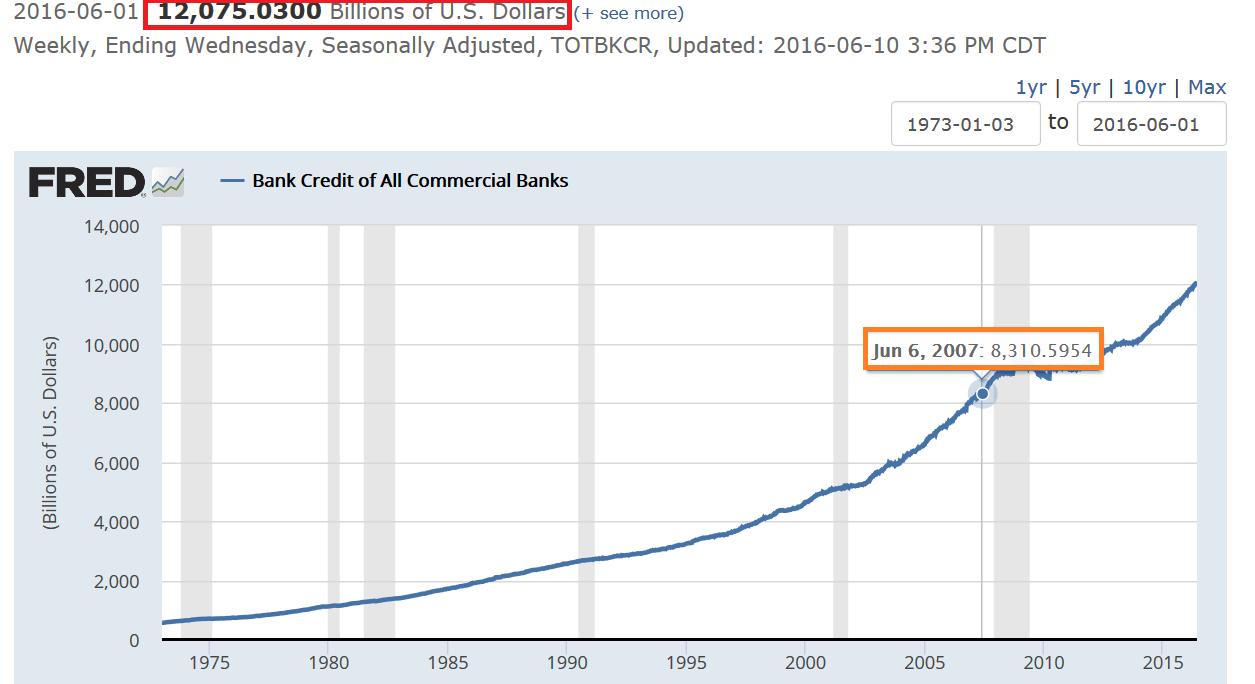 los bancos de la deuda de EE.UU.