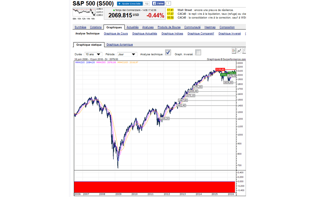 S & P 2016.png junio