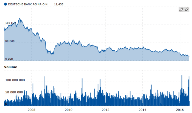 Deutsche bank juillet 2016