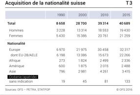 statistique-naturalisation-apatride