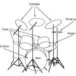 Setting Microphone dalam Perekaman Alat Musik Drum