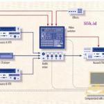 Mengenal konektor dan jenis sinyal dalam jaringan video