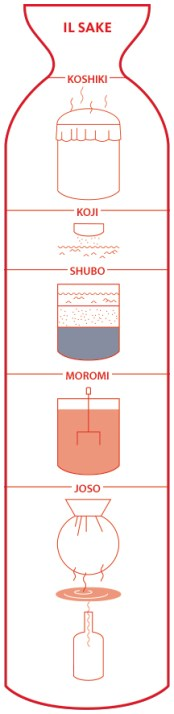 sake_produzione