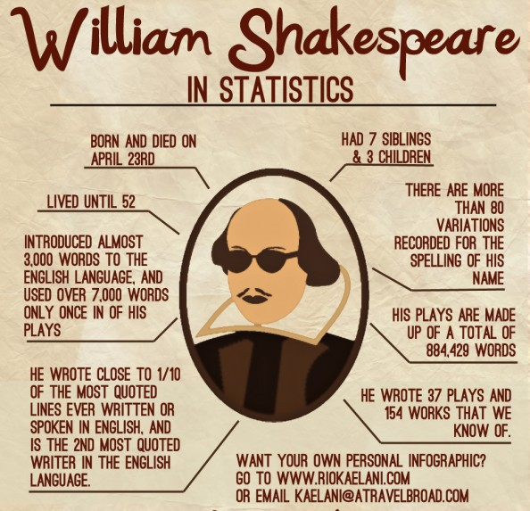 Shakespeare facts