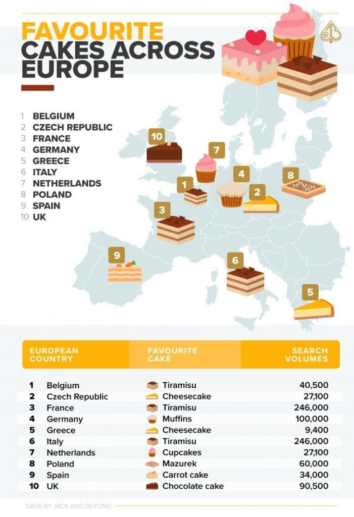 torte più cercate in europa