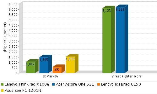 Lenovo ThinkPad X100e review (dual core AMD L625 model