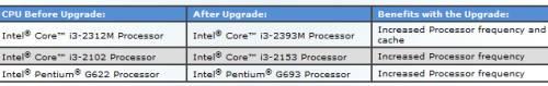 Intel Upgrade Service