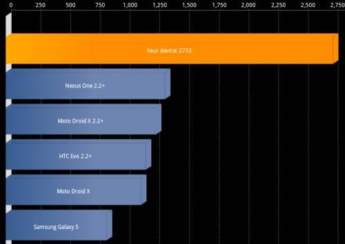 HP TouchPad Quadrant score