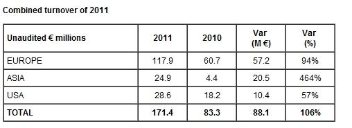 Archos 2011 sales