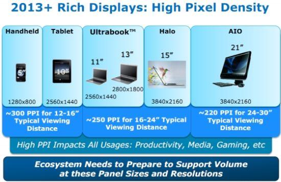 Intel Pixel Density