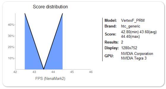 HTC Vertex benchmarks
