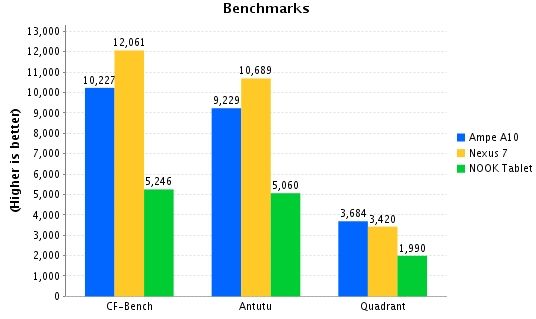 Freescale i.MX6 (Ampe A10 tablet) benchmarks