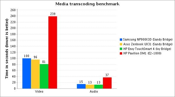 media transcode