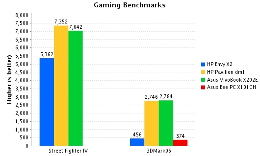 gaming benches