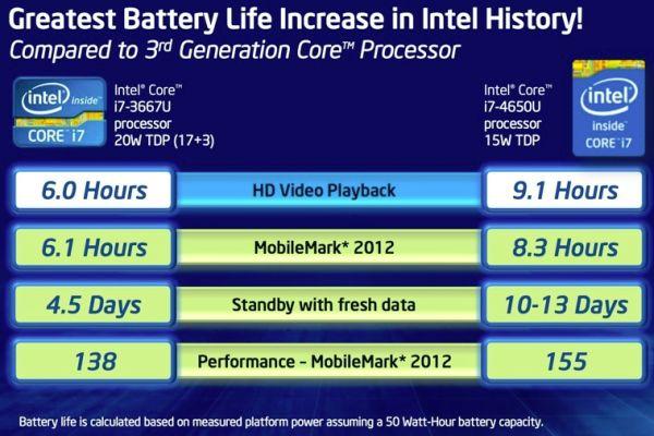 intel battery life