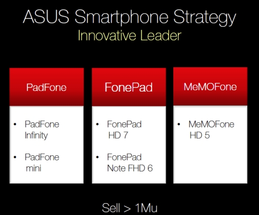 Asus Android Roadmap