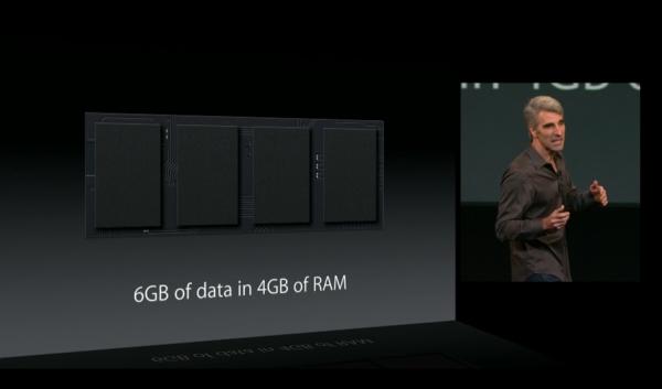 OS X compressed memory
