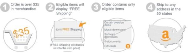 Amazon Super Saver Shipping