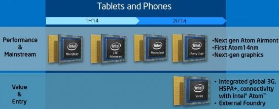 Intel Airmont and SoFIA roadmap