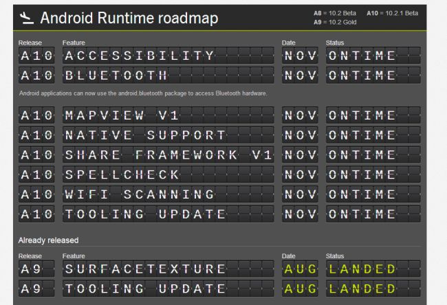 Android Runtime Roadmap