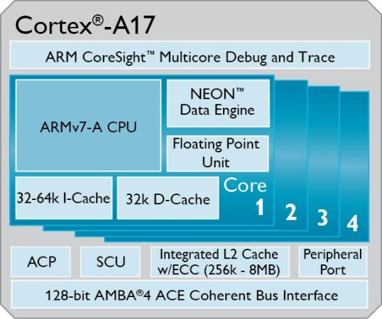 ARM Cortex-A17
