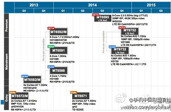 MediaTek hexa-core roadmap