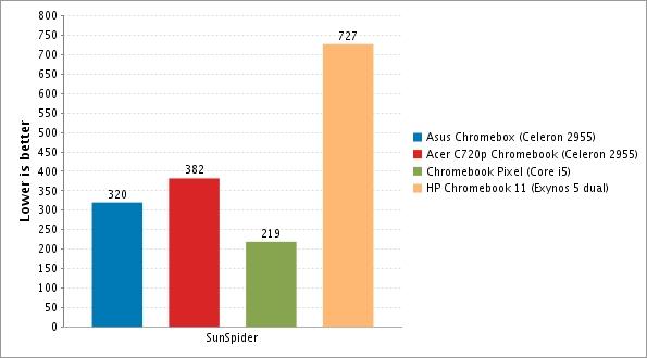asus chromebox sunspider