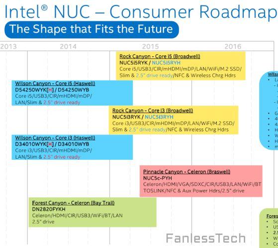 nuc roadmap_00