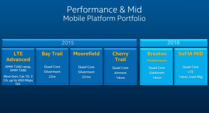 intel 2015 mobile