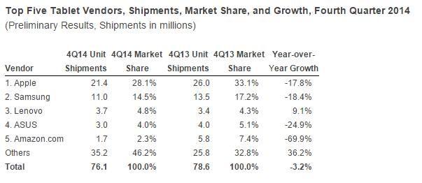 Tablet Shipments