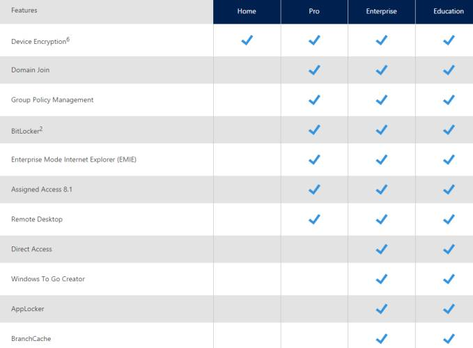 Differences between Windows 10 Home, Pro, Enterprise, and Education