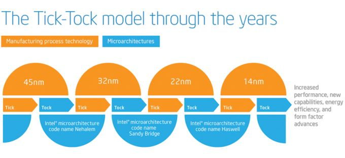 Unofficial Intel timeline: 7nm chips in 2020, 5nm in 2022