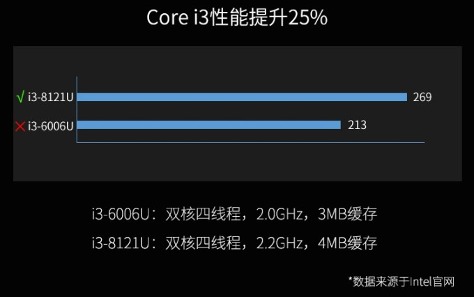 Lenovo laptop with 10nm Intel Cannon Lake CPU launches (in