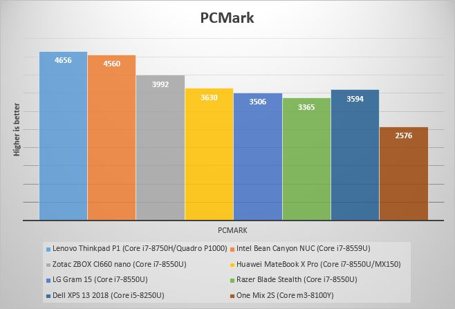 Benchmarks: Intel Core i7-8750H vs Core i7-8559U - Liliputing