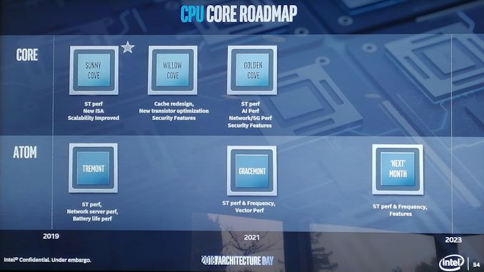 Intel unveils 5-year roadmap for low-power