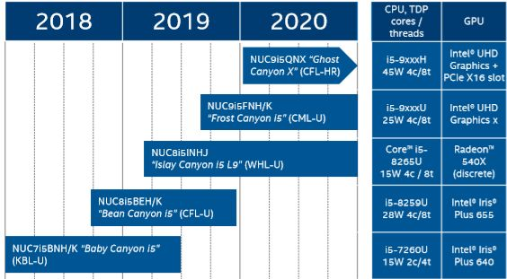 Intel NUC roadmap shows octa-core mini PCs are on the way