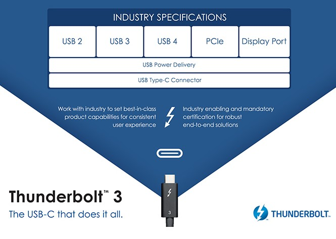 USB4 will support speeds up to 40 Gbps (incorporates