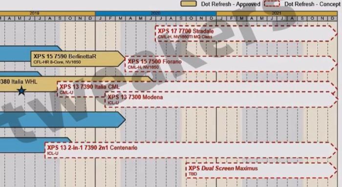 Dell roadmap includes