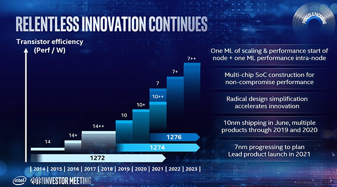 Intel roadmap: 10nm chips in June, 7nm in 2021 - Liliputing
