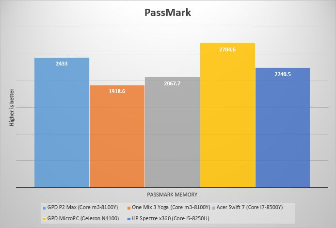 GPD P2 Max vs One Mix 3 Yoga comparison - Liliputing