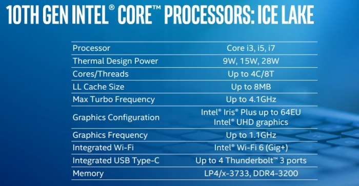 Intel launches the first 11 Ice Lake chips (10th-gen Intel