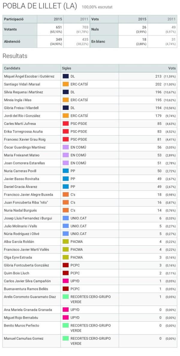 20151220_Resultats Eleccions Generals 2015 2