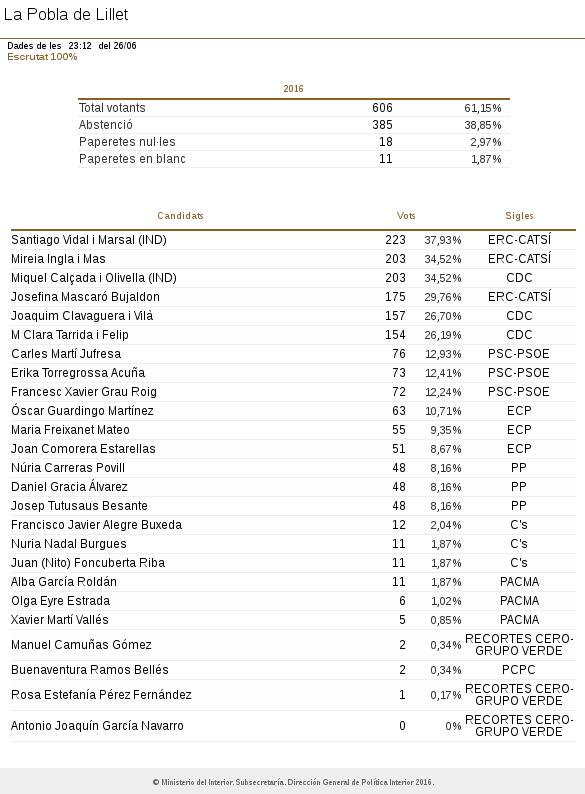 Eleccions generals 2016 la pobla de lillet 100 escrutat senat