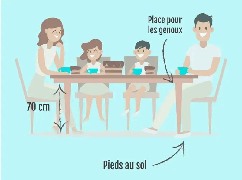 hauteur idéale des pieds de table à manger