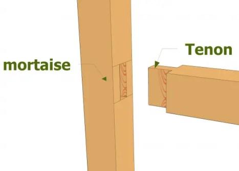 Schéma tenon-mortaise